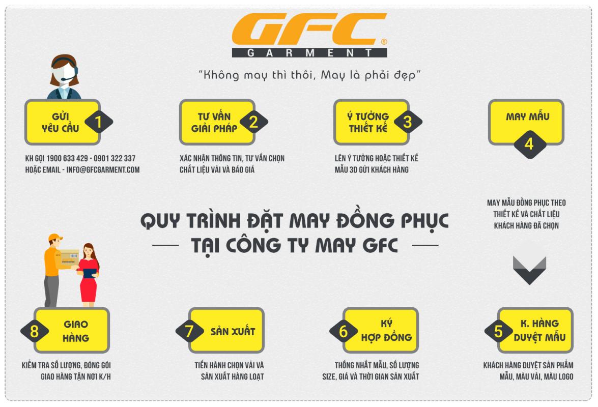Quy trình may đồng phục tại GFC
